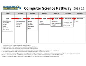 Computer Science – mshs223 org